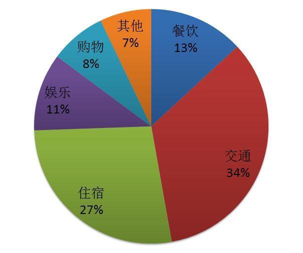 华夏银行卡在国外取钱是挺方便的,7-11便利店里就有atm可以使用.